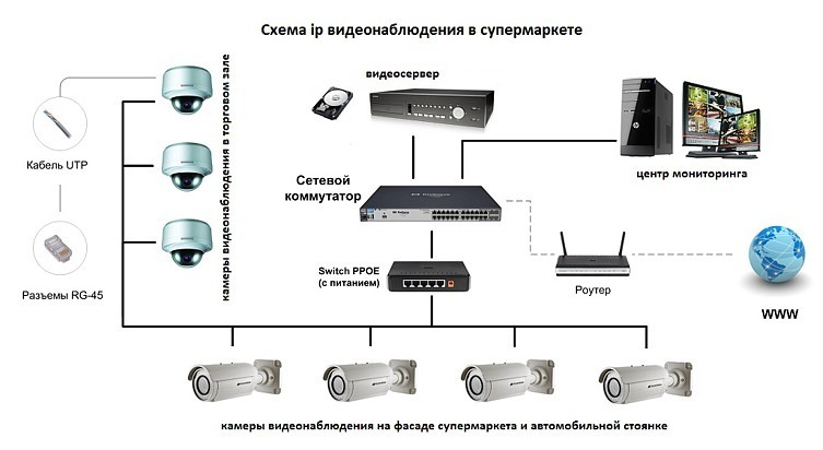 Настройка p2p ip камеры для удаленного просмотра